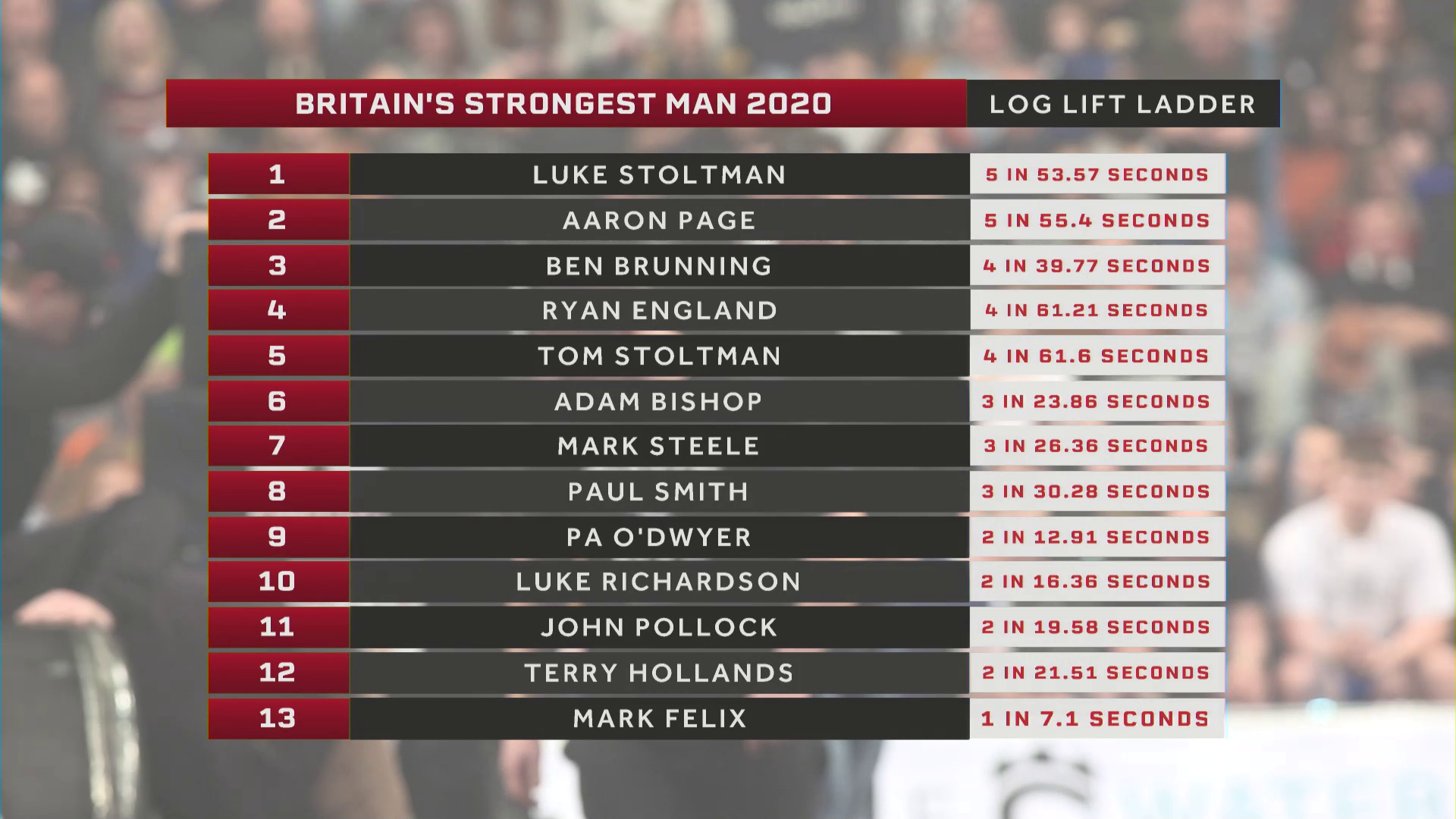 Britain's Strongest Man results log lift