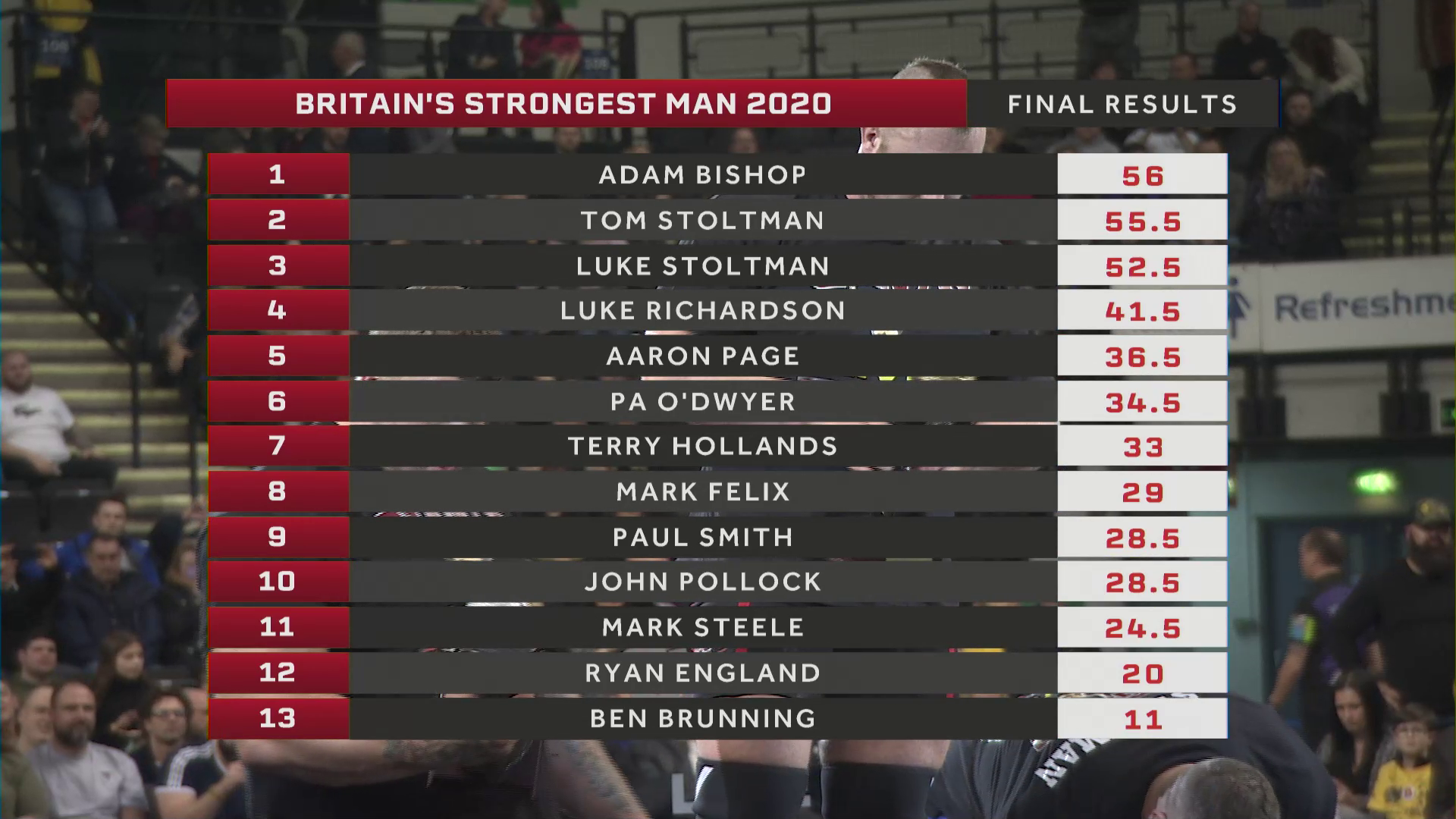 Britains strongest man results