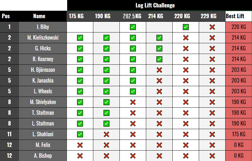 World Log Lift Challenge results