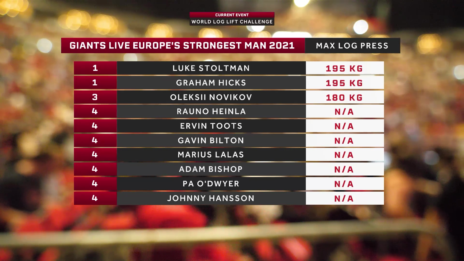 Europe's Strongest Man 2021 - Max Log Lift Results
