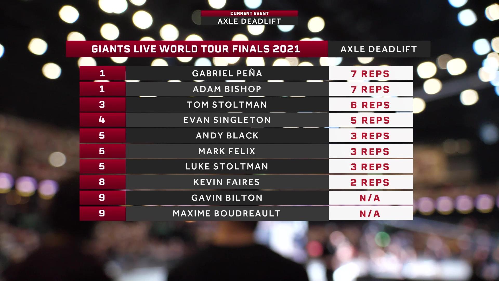 World Tour Finals Glasgow - Axle Deadlift
